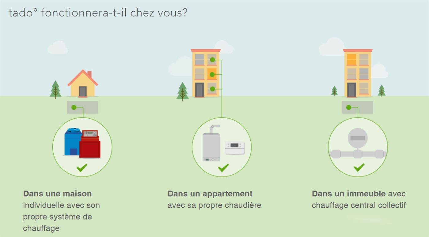 Tado thermostat intelligent connecté compatibilité